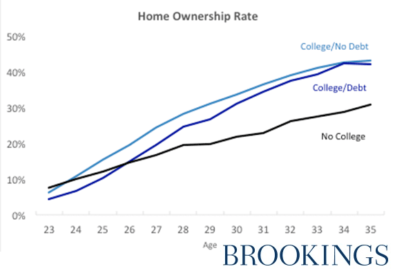 Student Debt Homeownership