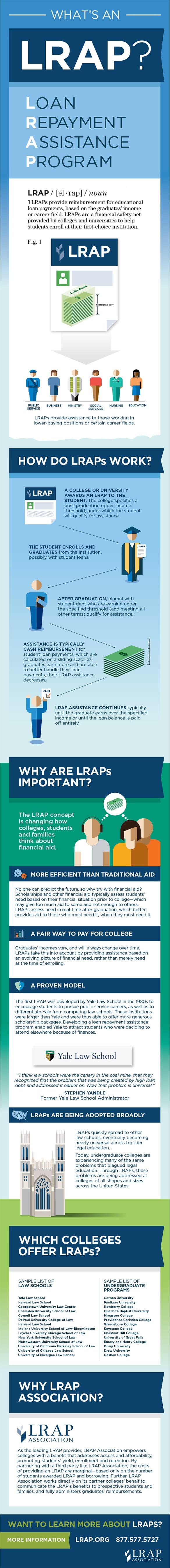 What's An LRAP