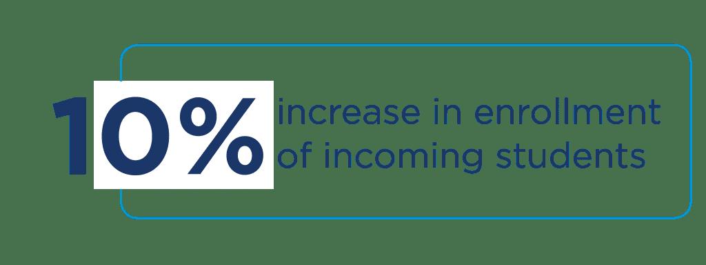10 percent increase in enrollment